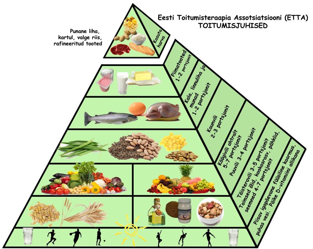 Toidupyramiid