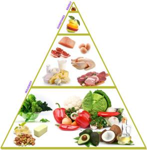 LCHF pyramide